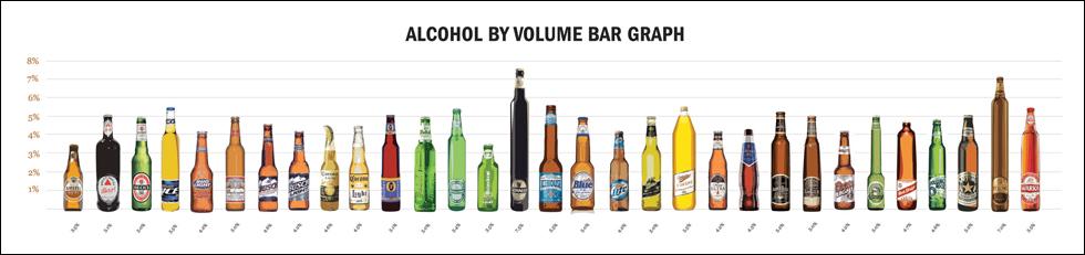 Bottles amp Bar Charts BEACH